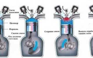 Порядок работы 4 цилиндрового двигателя