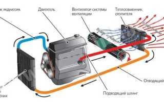 Принцип работы радиатора печки