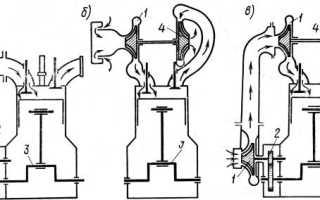 Путь подачи воздуха в цилиндры двигателя