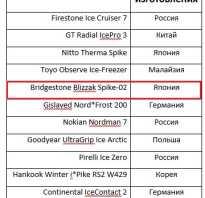 Bridgestone blizzak spike 02 тест
